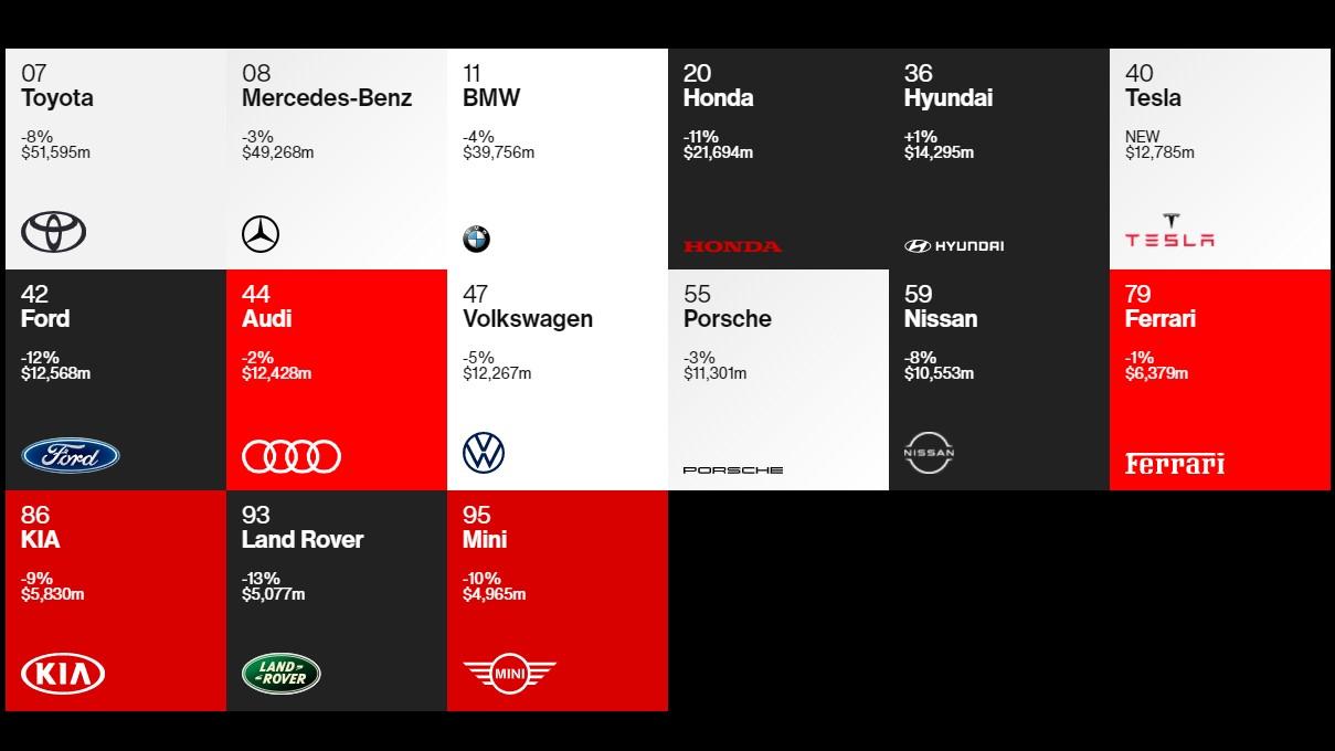 Самые дорогие бренды машин