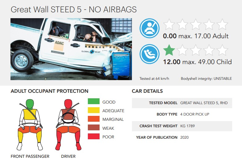 Great Wall Steed 5 краш-тест Global NCAP