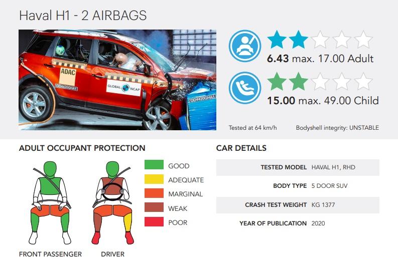 Haval H1 Global NCAP краш-тест