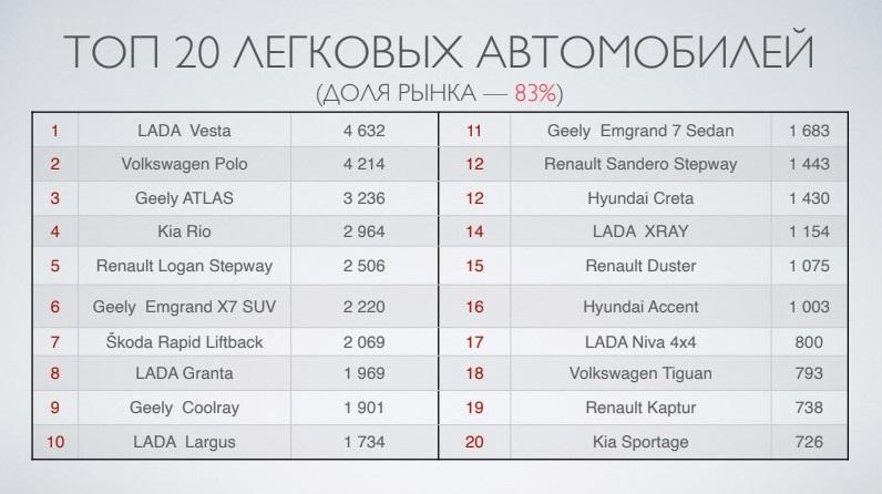 Популярные модели новых авто Беларуси в 2020