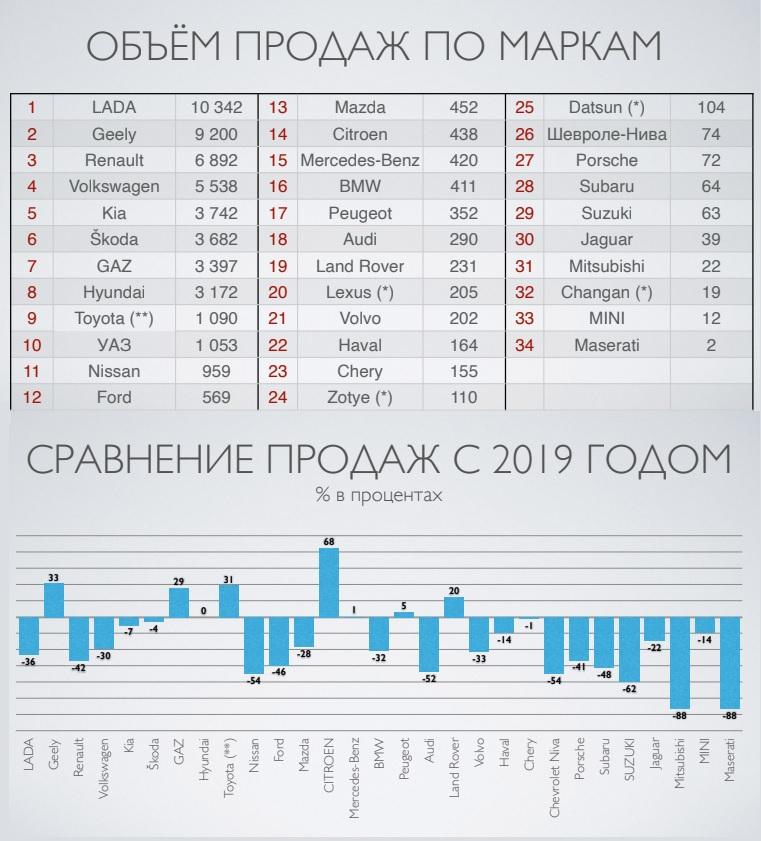 Продажи авто в Беларуси в 2020