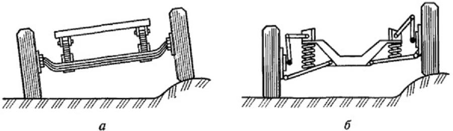 Неразрезной и разрезной мосты