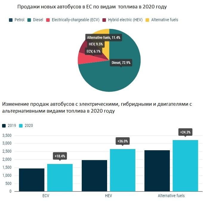 Продажи автобусов в ЕС в 2020 году по данным ACEA