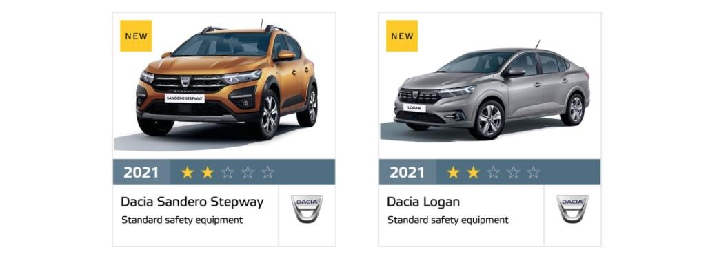 Результаты краш-тестов Dacia Logan и Sandero Stepway от Euro NCAP